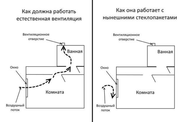 Схема работы естественной вентиляции