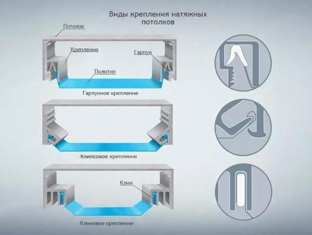 Системы крепления натяжных потолков