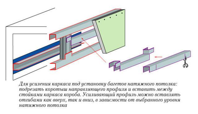 Усиление гипсокартонного короба под натяжной потолок