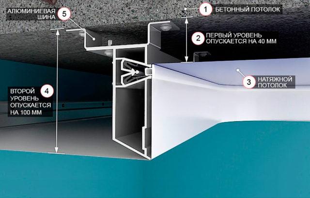 Схема устройства двух уровней натяжного потолка