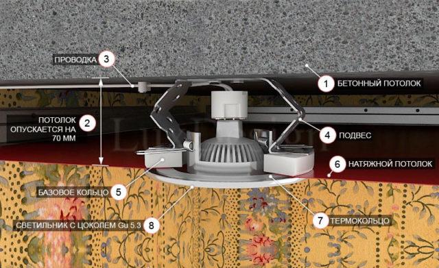 Схема установки точечного светильника
