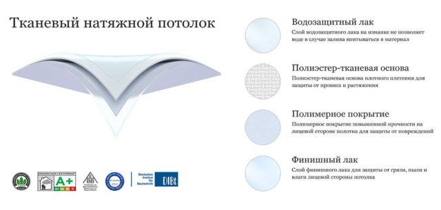 Структура тканевого полотна