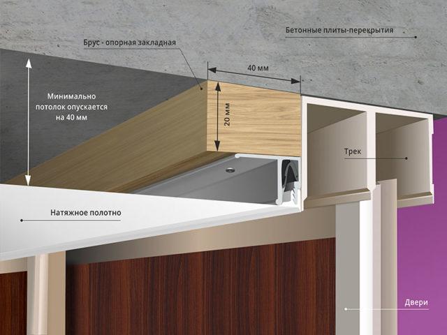 Независимое крепление натяжного потолка и трека для шкафа-купе