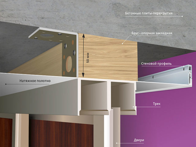 Схема крепления натяжного потолка со шкафом-купе через закладной брус