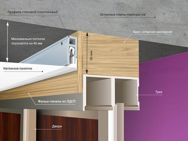 Схема крепления натяжного потолка со шкафом-купе к фальш-панели