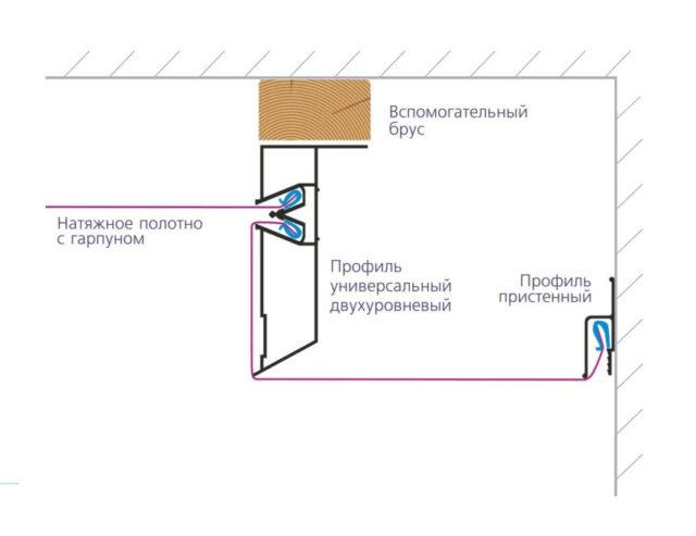 Схема двухуровневого потолка с профилем ПП 75