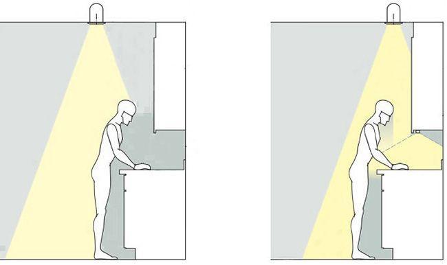 Положение тела не должно закрывать освещение