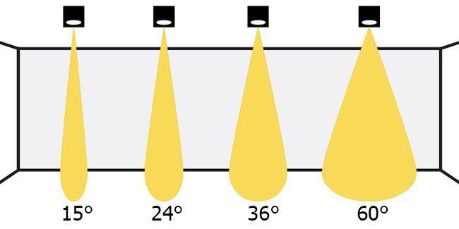 Светильники с различными углами распространения света