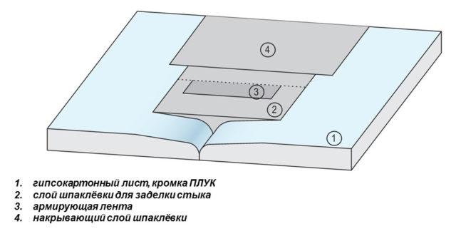 Схема шпаклевки стыка ГКЛ с кромкой ПЛУК
