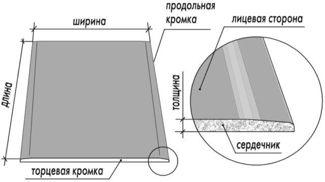 Параметры гипсокартонного листа