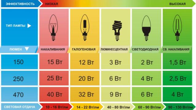 Сравнение мощности ламп