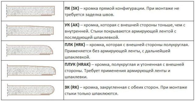Разновидности кромок гипсокартона