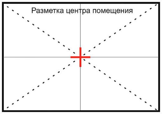 Разметка центра потолка