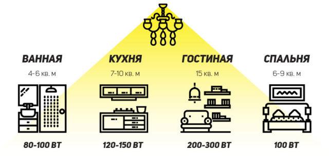 Мощность ламп для стандартных помещений