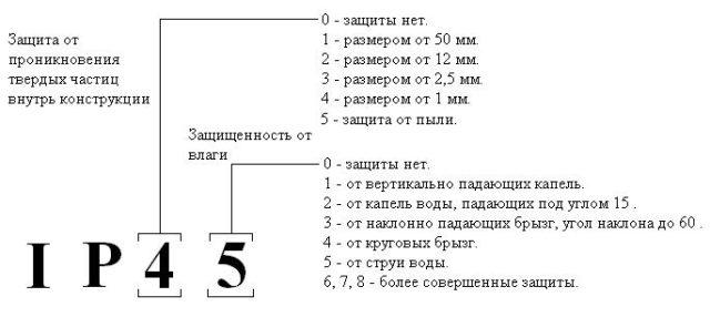 Расшифровка маркировки IP
