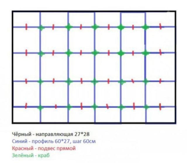Схема обрешетки для потолка из ГКЛ