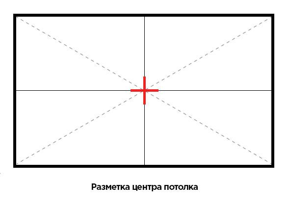 Разметка центра потолка для дальнейшей раскладки