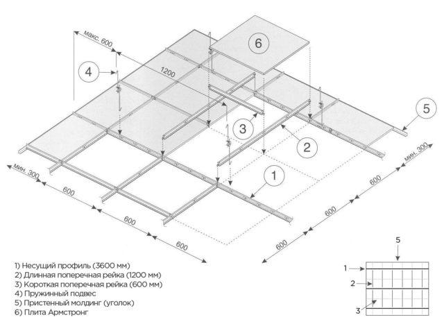Схематичная конструкция потолка Армстронг